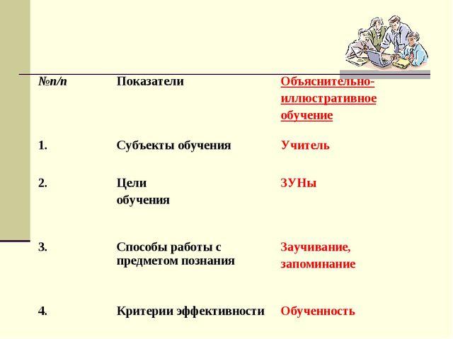 №п/пПоказателиОбъяснительно- иллюстративное обучение 1.Субъекты обученияУ...