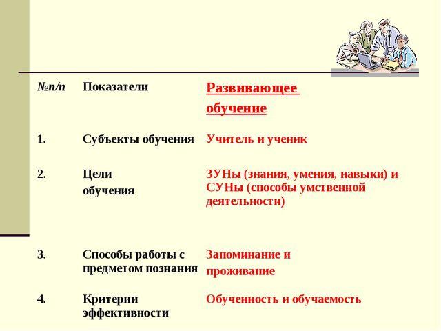 №п/пПоказателиРазвивающее обучение 1.Субъекты обученияУчитель и ученик 2....