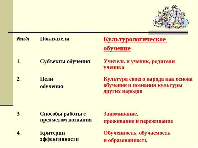 №п/пПоказателиКультурологическое обучение 1.Субъекты обученияУчитель и уч...