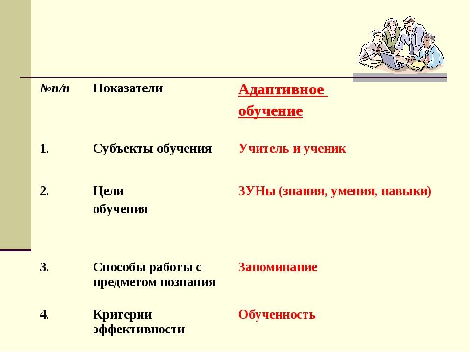 №п/пПоказателиАдаптивное обучение 1.Субъекты обученияУчитель и ученик 2....