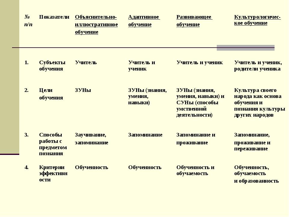 № п/пПоказателиОбъяснительно- иллюстративное обучениеАдаптивное обучениеР...