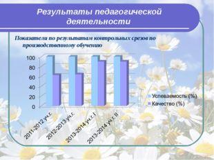 Результаты педагогической деятельности Показатели по результатам контрольных