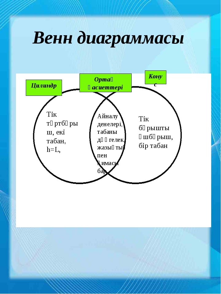 Цилиндр Ортақ қасиеттері Конус Венн диаграммасы Айналу денелері, табаны дөңге...
