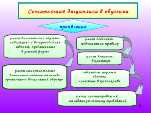 * умеет ориентироваться на заданную систему требований Сознательная дисциплин