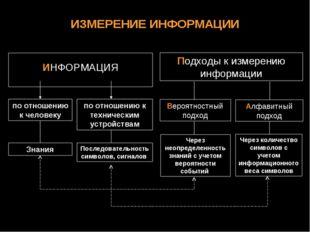 ИЗМЕРЕНИЕ ИНФОРМАЦИИ Вероятностный подход Алфавитный подход ИНФОРМАЦИЯ Подход
