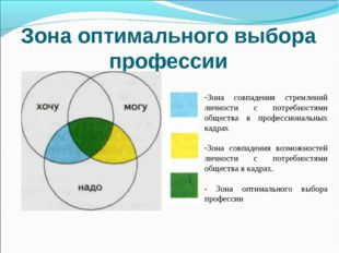 Зона оптимального выбора профессии Зона совпадения стремлений личности с потр