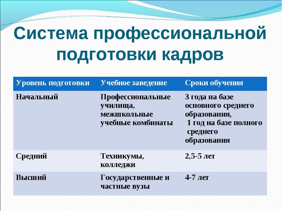 Система профессиональной подготовки кадров Уровень подготовкиУчебное заведен...