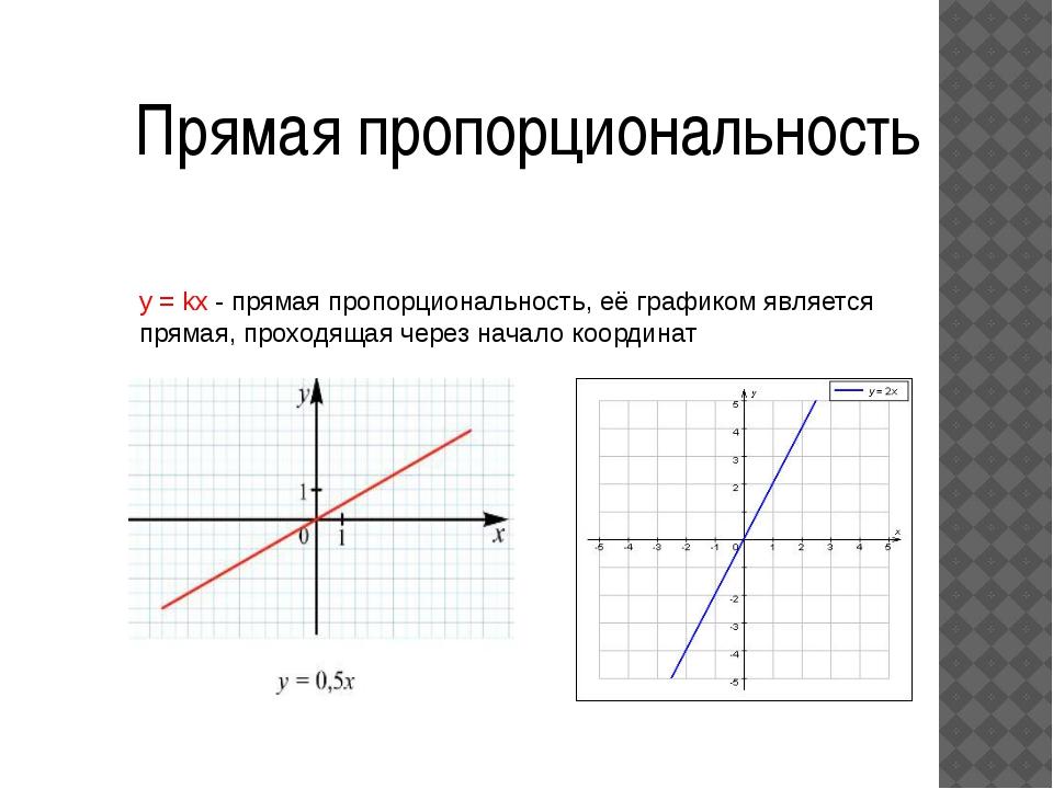 Прямая пропорциональность y = kx - прямая пропорциональность, её графиком явл...