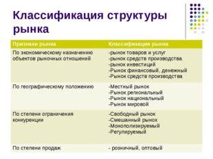 Классификация структуры рынка Признаки рынкаКлассификация рынка По экономич