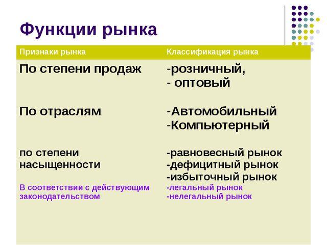 Функции рынка Признаки рынкаКлассификация рынка По степени продаж По отрасл...