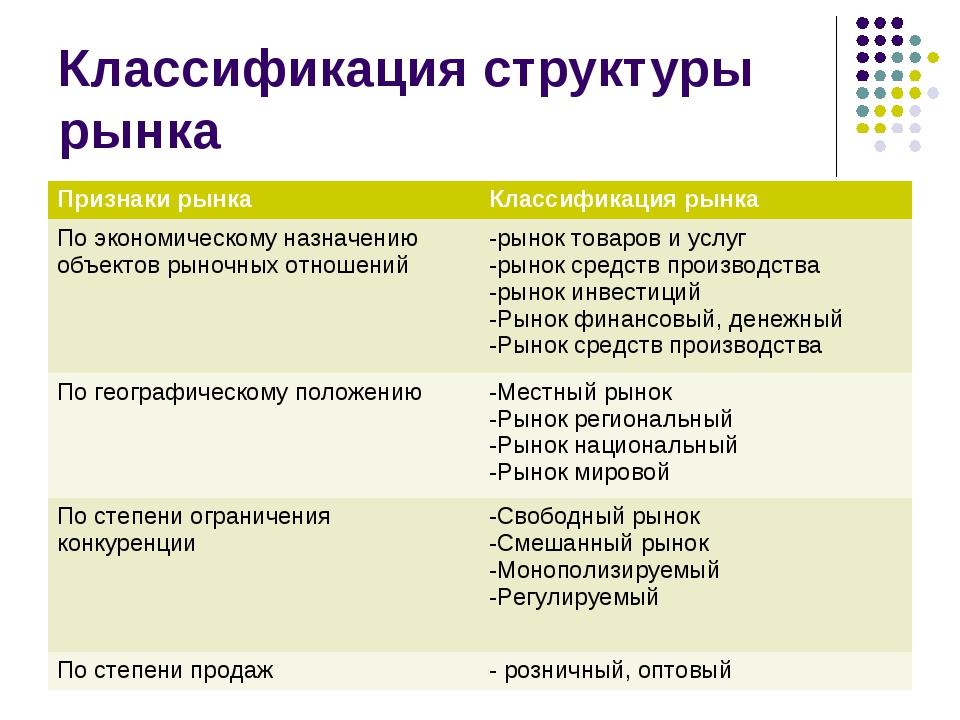 Классификация структуры рынка Признаки рынкаКлассификация рынка По экономич...