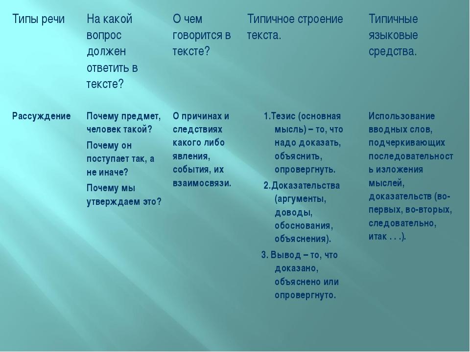 Типы речи На какой вопрос должен ответить в тексте? О чем говорится в текст...