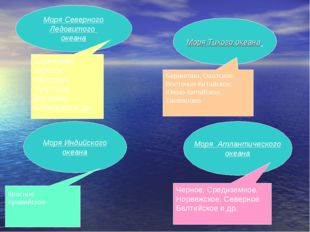 Моря Тихого океана Моря Индийского океана Моря Северного Ледовитого океана Мо