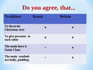 * Do you agree, that... Traditions	Russia	Britain To decorate Christmas tree