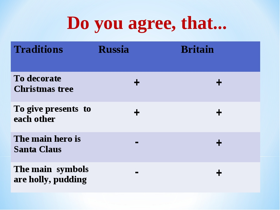 * Do you agree, that... Traditions	Russia	Britain To decorate Christmas tree...