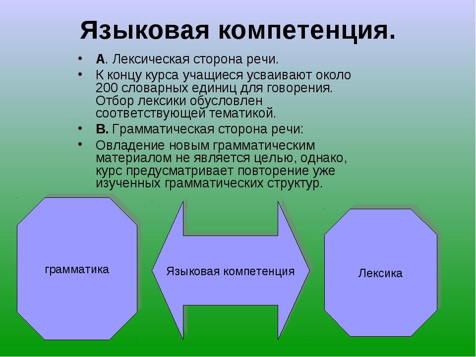 Языковая компетенция. А. Лексическая сторона речи. К концу курса учащиеся усв...