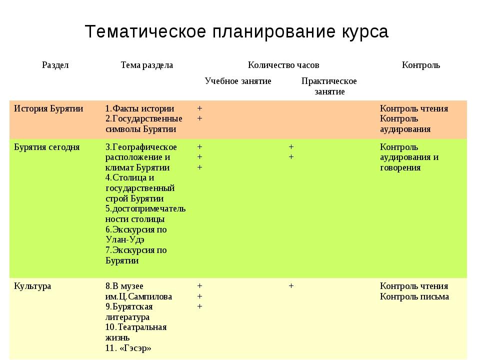 Тематическое планирование курса РазделТема разделаКоличество часовКонтроль...