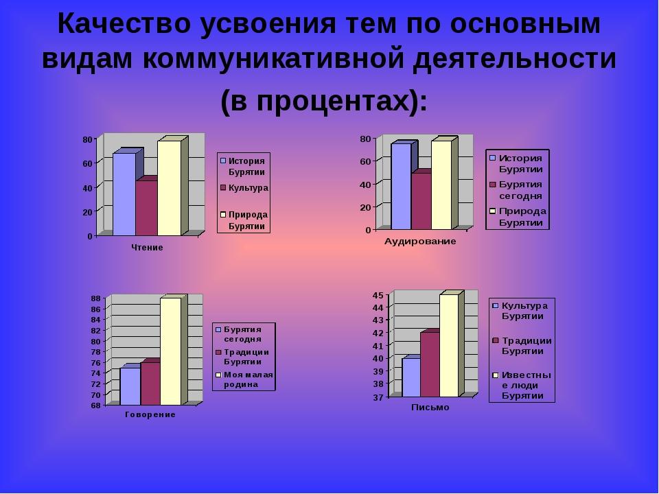 Качество усвоения тем по основным видам коммуникативной деятельности (в проце...