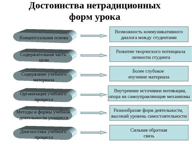 Достоинства нетрадиционных форм урока Концептуальная основа Содержательная ча...