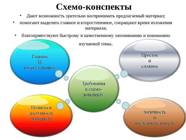 Схемо-конспекты Дают возможность зрительно воспринимать предлагаемый материал...