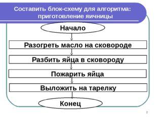 Составить блок-схему для алгоритма: приготовление яичницы *