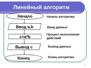 Линейный алгоритм *