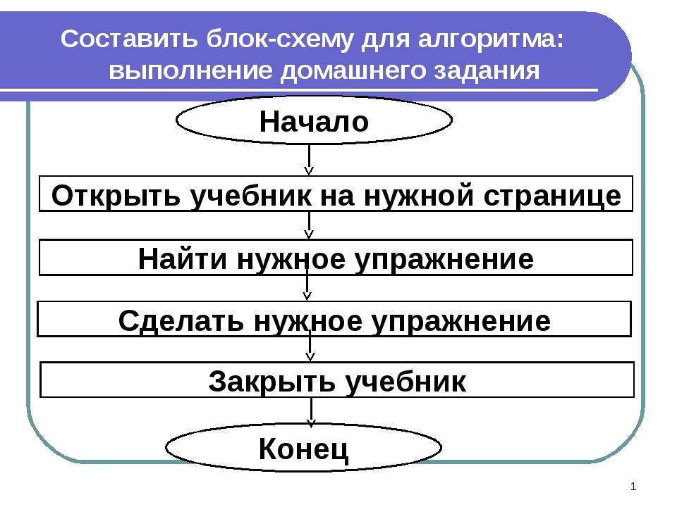 Составить блок-схему для алгоритма: выполнение домашнего задания *