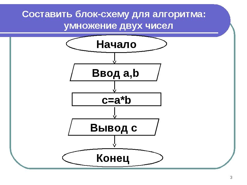 Составить блок-схему для алгоритма: умножение двух чисел *