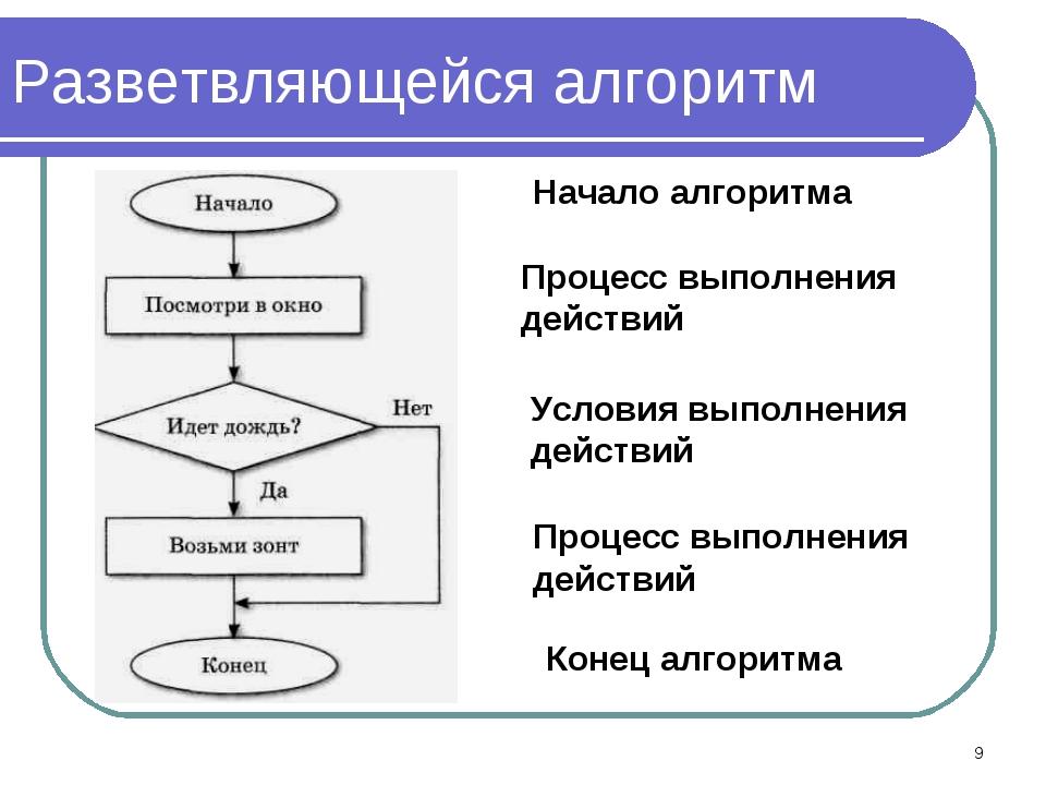 Разветвляющейся алгоритм Начало алгоритма Конец алгоритма Процесс выполнения...