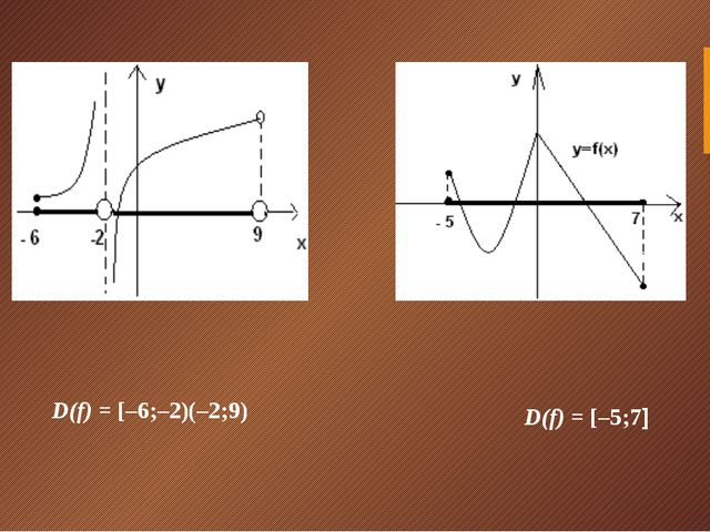 D(f)= [–6;–2)(–2;9) D(f)= [–5;7]