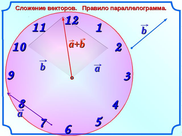 Сложение векторов. Правило параллелограмма.
