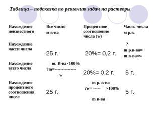 Таблица – подсказка по решению задач на растворы Нахождение неизвестногоВсе