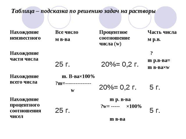 Таблица – подсказка по решению задач на растворы Нахождение неизвестногоВсе...