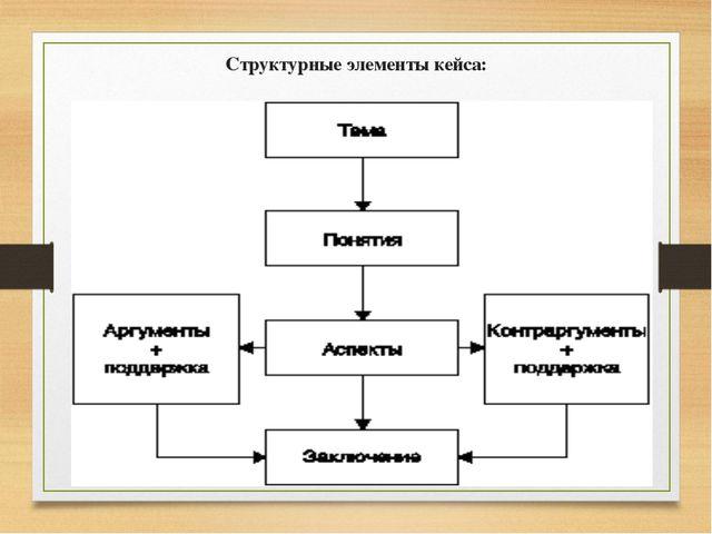 Структурные элементы кейса: