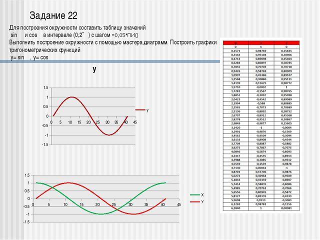 Создать таблицу (рис. 1). Ввести в E5 формулу для определения, удовлетвор...