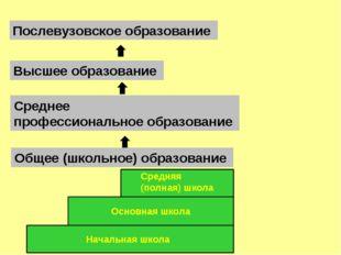 Общее (школьное) образование Высшее образование Послевузовское образование Ср
