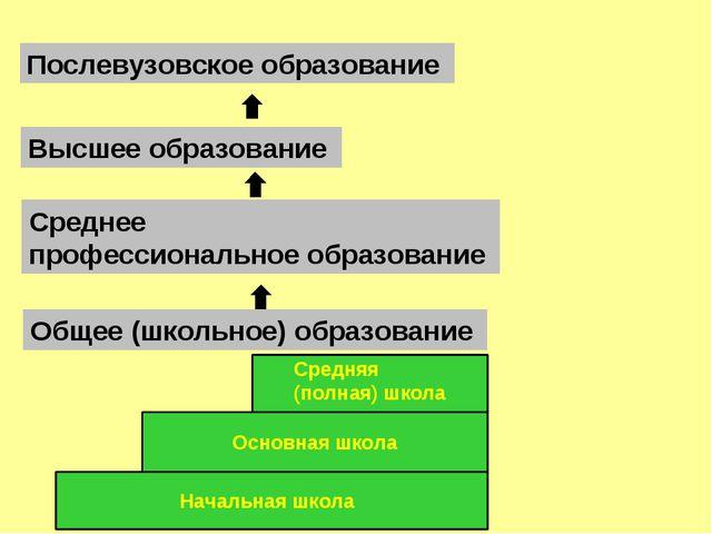 Общее (школьное) образование Высшее образование Послевузовское образование Ср...