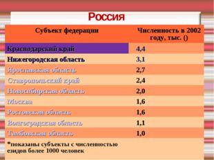 Россия Субъект федерацииЧисленность в 2002 году, тыс. () Краснодарский край