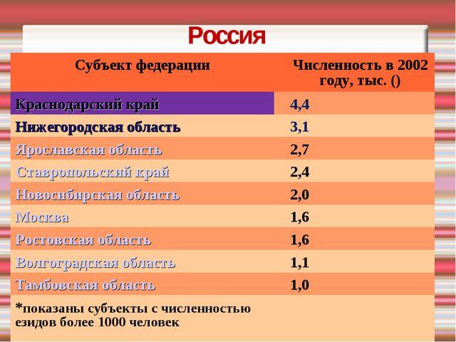 Россия Субъект федерацииЧисленность в 2002 году, тыс. () Краснодарский край...