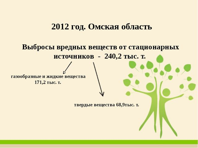 2012 год. Омская область Выбросы вредных веществ от стационарных источников...