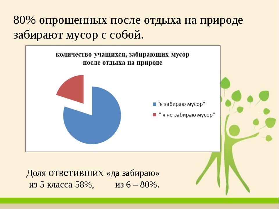80% опрошенных после отдыха на природе забирают мусор с собой. Доля ответивш...