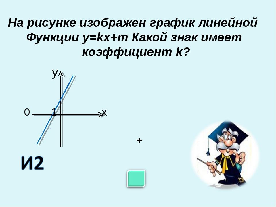 На рисунке изображен график линейной Функции у=kх+m Какой знак имеет коэффици...