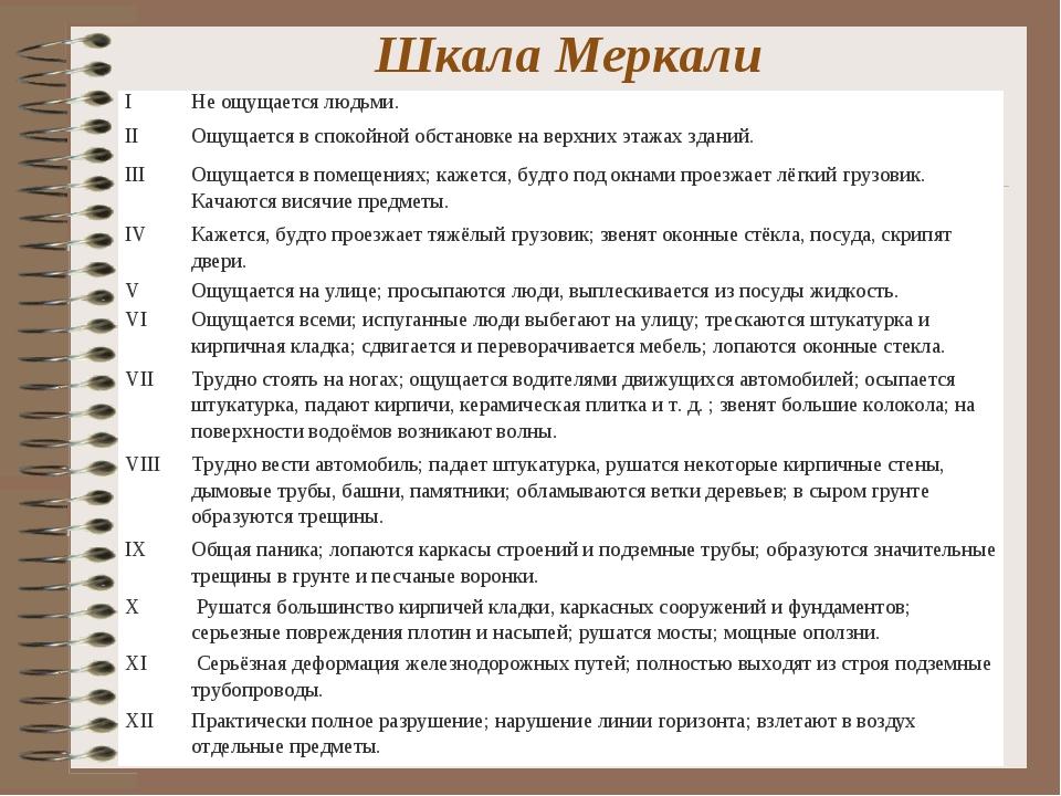 Шкала Меркали (MSK-86 - Международная 12-ти бальная шкала). IНе ощущается лю...
