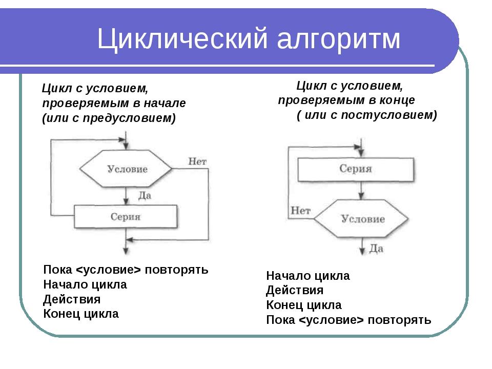 Циклический алгоритм Цикл с условием, проверяемым в начале (или с предусловие...