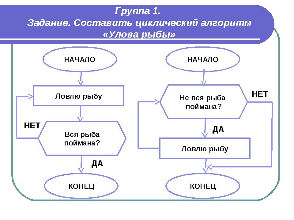 Группа 1. Задание. Составить циклический алгоритм «Улова рыбы» НАЧАЛО Ловлю р...
