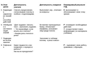 № Этап урока Деятельность учителя Деятельность учащихся Планируемый результат
