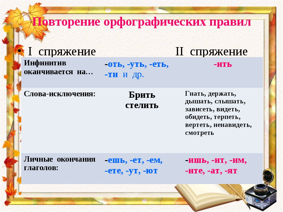 Повторение орфографических правил I спряжение II спряжение Инфинитив оканчива...