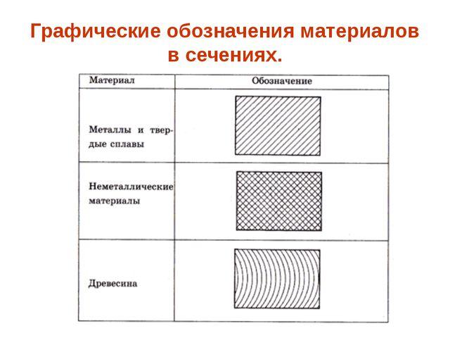 Графические обозначения материалов в сечениях.