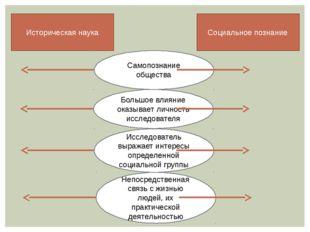 Историческая наука Социальное познание Самопознание общества Большое влияние