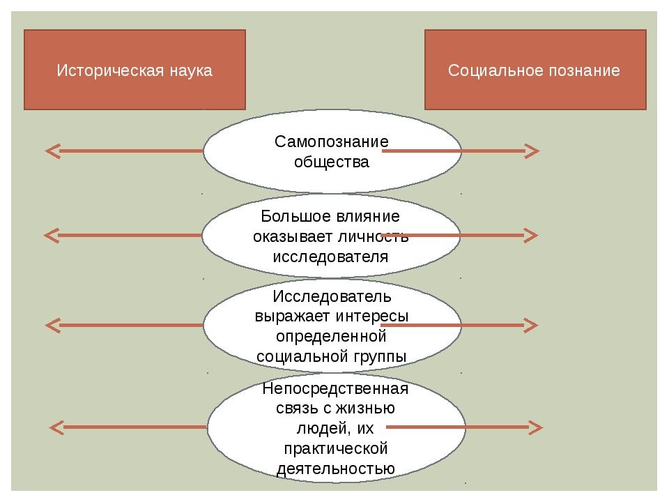 Историческая наука Социальное познание Самопознание общества Большое влияние...